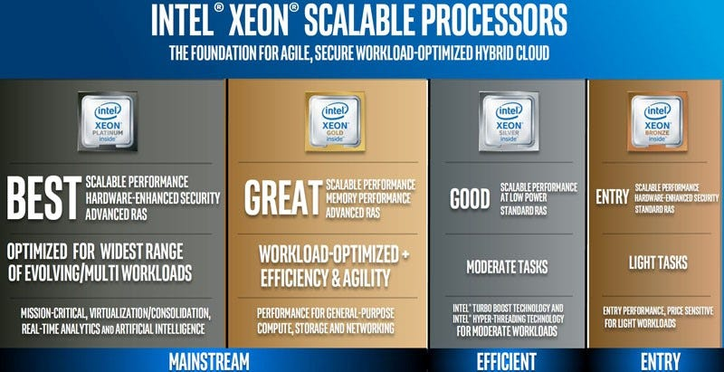 Intel Xon Scalable Processors